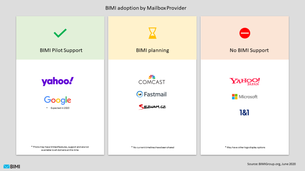 Infographic showing the state of BIMI adoption