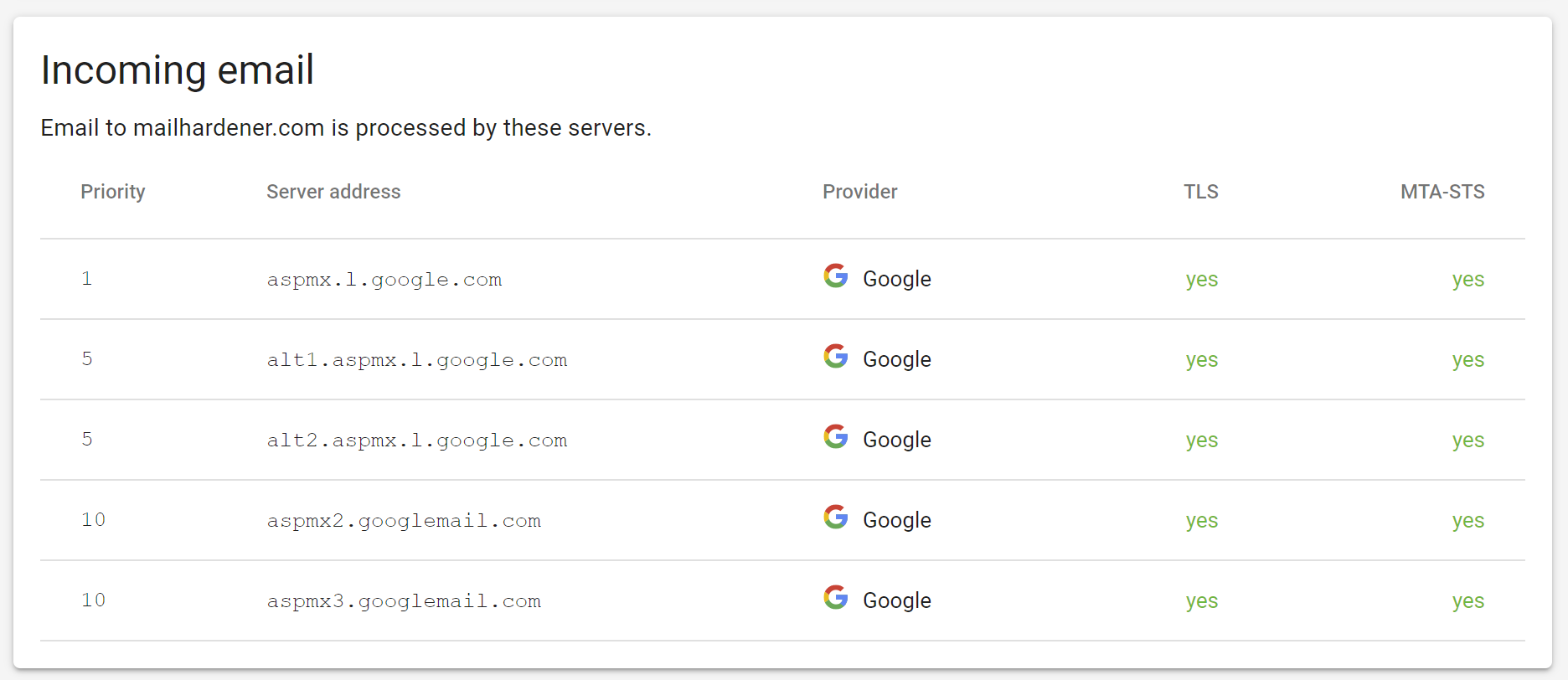 The incoming email overview shows you which servers are responsible for the incoming email of your domain