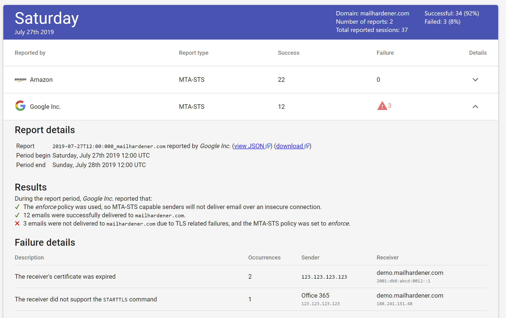 screenshot showing TLS report breakboard in Mailhardener dashboard